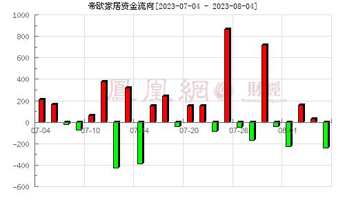 帝欧家居(002798)资金流向分析图