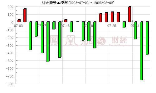 天顺股份(002800)资金流向分析图