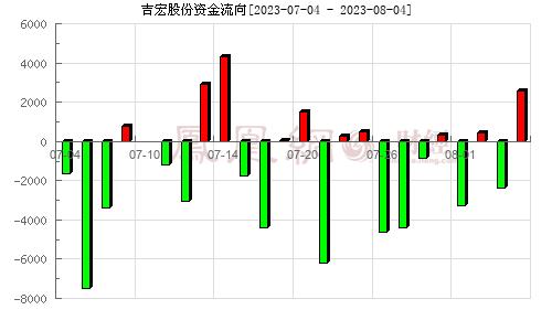 吉宏股份(002803)资金流向分析图