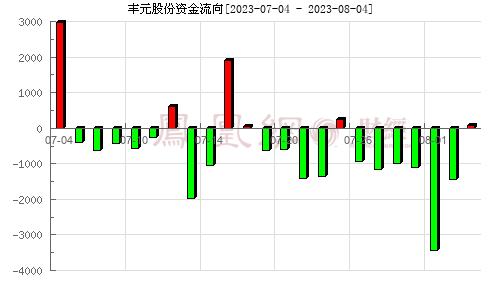 豐元股份(002805)資金流向分析圖