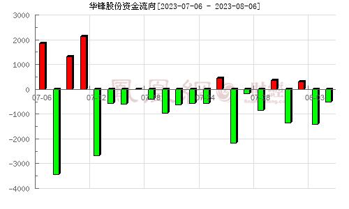 华锋股份(002806)资金流向分析图