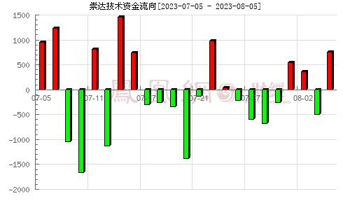 崇达技术(002815)资金流向分析图