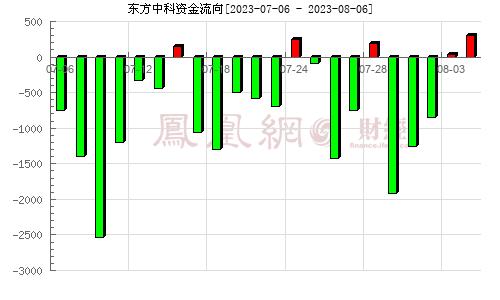 东方中科(002819)资金流向分析图