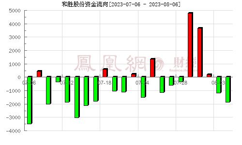 和胜股份(002824)资金流向分析图