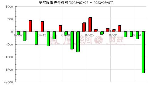 纳尔股份(002825)资金流向分析图