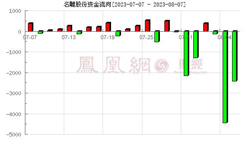 名雕股份(002830)资金流向分析图