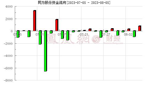 同为股份(002835)资金流向分析图