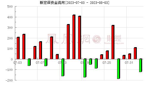 新宏澤(002836)資金流向分析圖