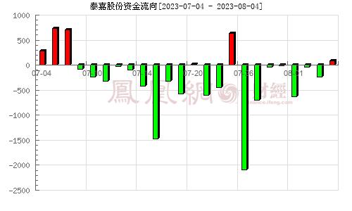泰嘉股份(002843)资金流向分析图