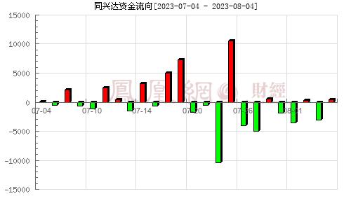 同兴达(002845)资金流向分析图