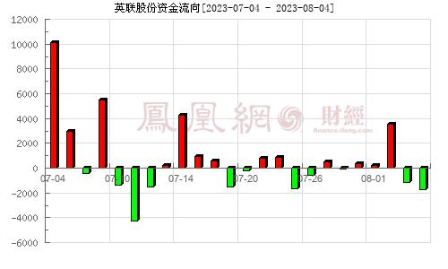 英联股份(002846)资金流向分析图