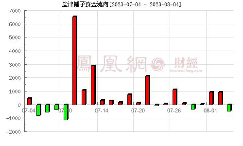 盐津铺子(002847)资金流向分析图