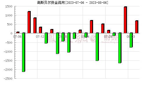 高斯贝尔(002848)资金流向分析图