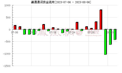 瀛通通讯(002861)资金流向分析图