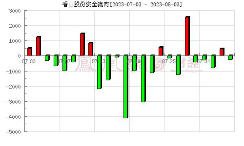 香山股份(002870)资金流向分析图