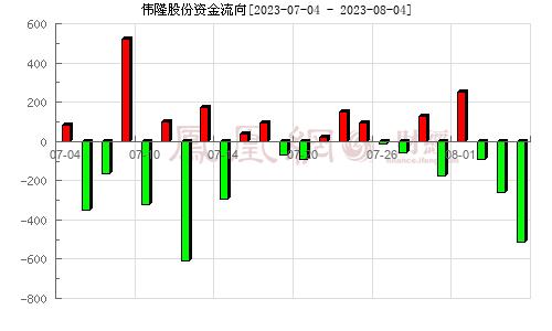 伟隆股份(002871)资金流向分析图