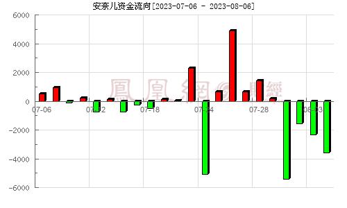 安奈儿(002875)资金流向分析图