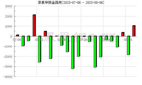 京泉华(002885)资金流向分析图