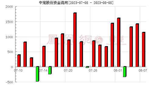 中宠股份(002891)资金流向分析图