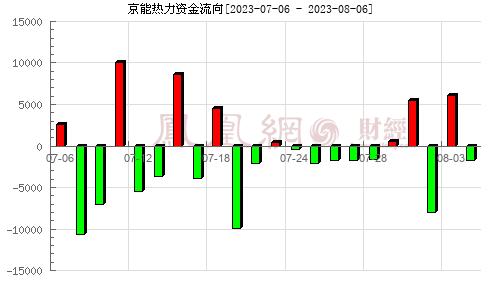 华通热力(002893)资金流向分析图