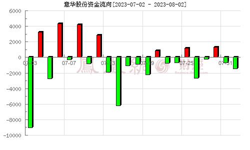 意华股份(002897)资金流向分析图