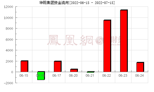 华阳集团(002906)资金流向分析图