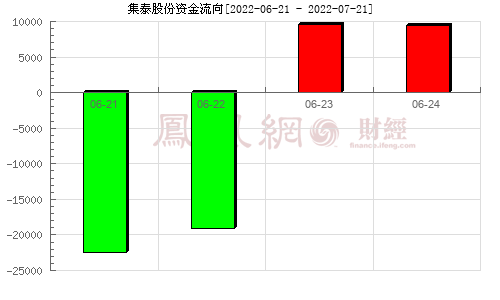 集泰股份(002909)资金流向分析图