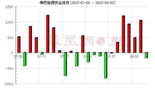佛燃股份(002911)资金流向分析图