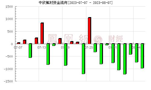 (002915)资金流向分析图