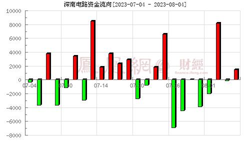 深南电路(002916)资金流向分析图