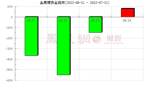 金奥博(002917)资金流向分析图
