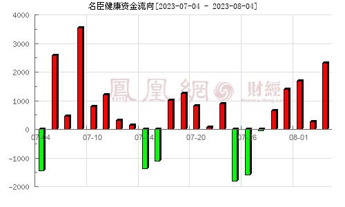名臣健康(002919)资金流向分析图