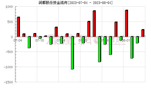 润都股份(002923)资金流向分析图