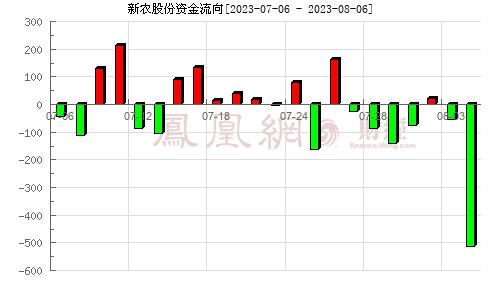 新农股份(002942)资金流向分析图