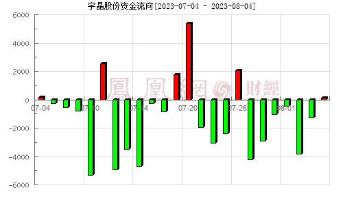 宇晶股份(002943)资金流向分析图