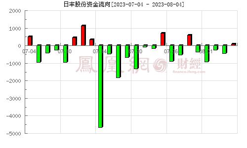 日丰股份(002953)资金流向分析图