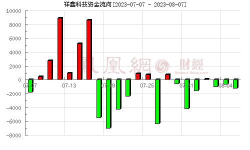 祥鑫科技(002965)资金流向分析图