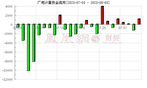 �V��量(002967)�Y金流向分析�D