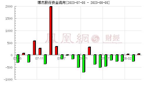 博杰股份(002975)资金流向分析图