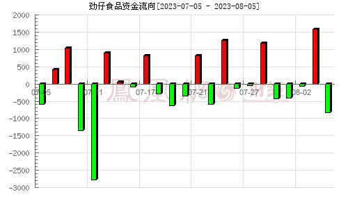 华文食品(003000)资金流向分析图