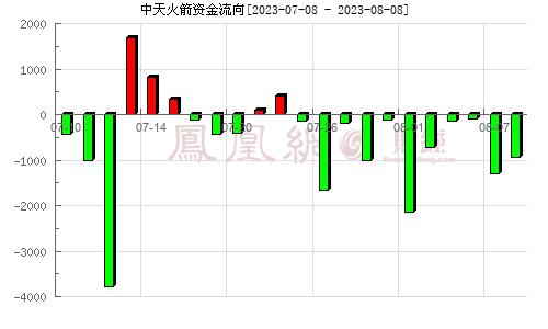 中天火箭(003009)资金流向分析图