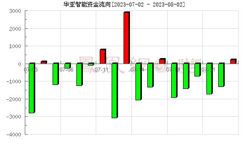 华亚智能(003043)资金流向分析图