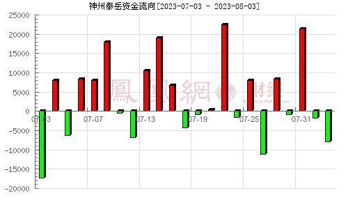 神州泰岳(300002)资金流向分析图