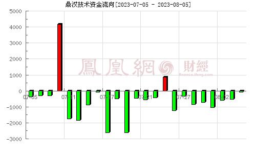 鼎汉技术(300011)资金流向分析图