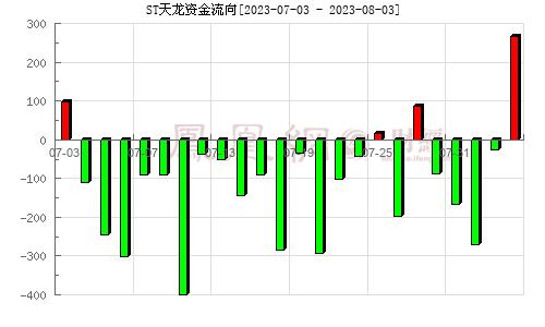 天龙光电(300029)资金流向分析图