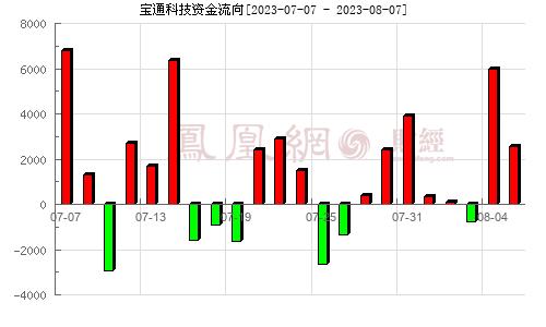 宝通带业(300031)资金流向分析图