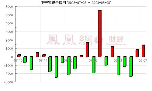 中青宝(300052)持仓分析分析图
