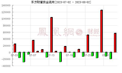 东方财富(300059)资金流向分析图