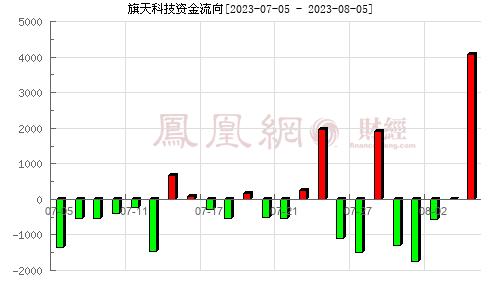 康旗股份(300061)资金流向分析图