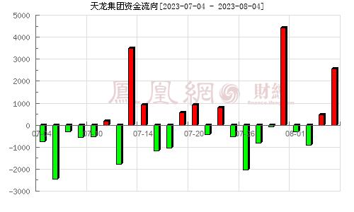 天龙集团(300063)资金流向分析图